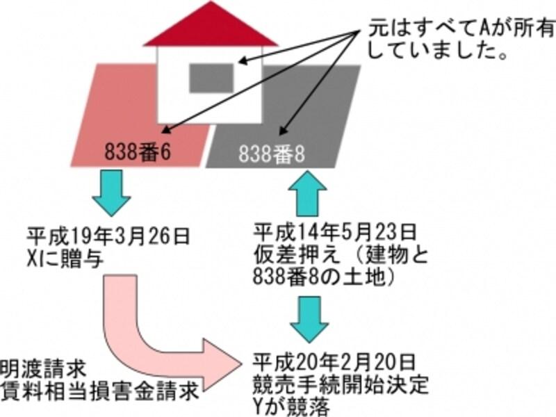 宅建試験に出題される重要判例