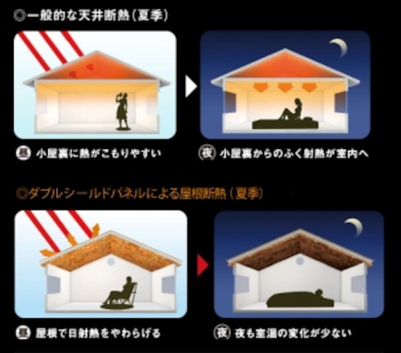 一般的な天井断熱とDSパネルによる屋根断熱のイメージ