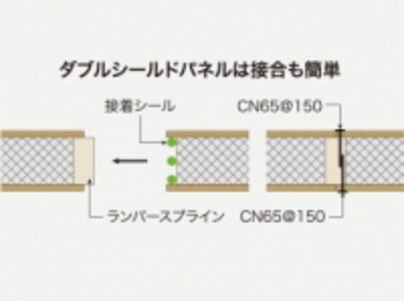 DSパネル結合イメージ。