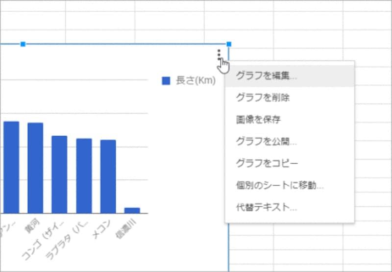 右上の丸が縦に3つ並んだボタンをクリックすれば、グラフ編集や削除などを実行できるメニューが表示されます