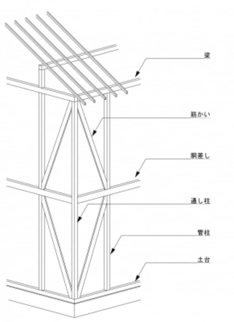 家の骨組みとなる木材の種類と使い方について解説