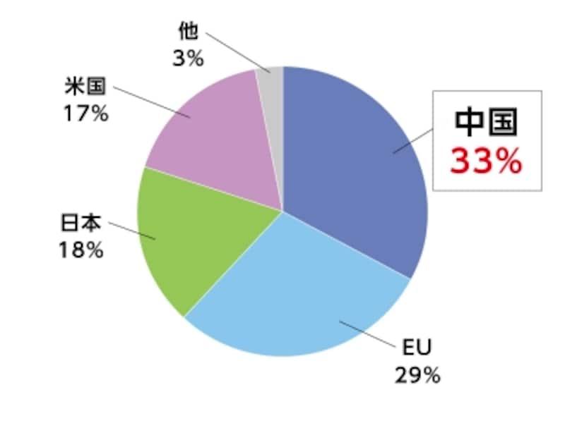 2015年EV・PHV生産メーカー国別シェア(出典:EV.volumes.com)