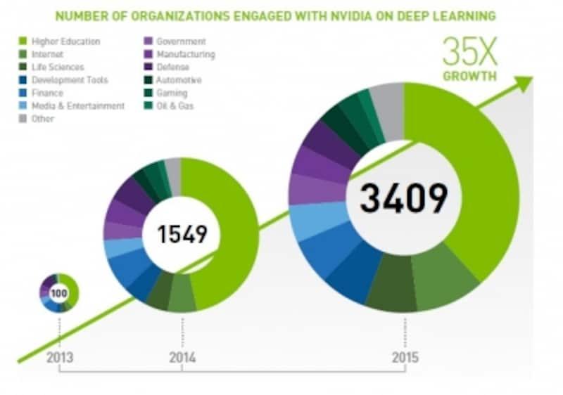 エヌビディアのディープラーニングと提携する企業・団体数は3年で194倍に