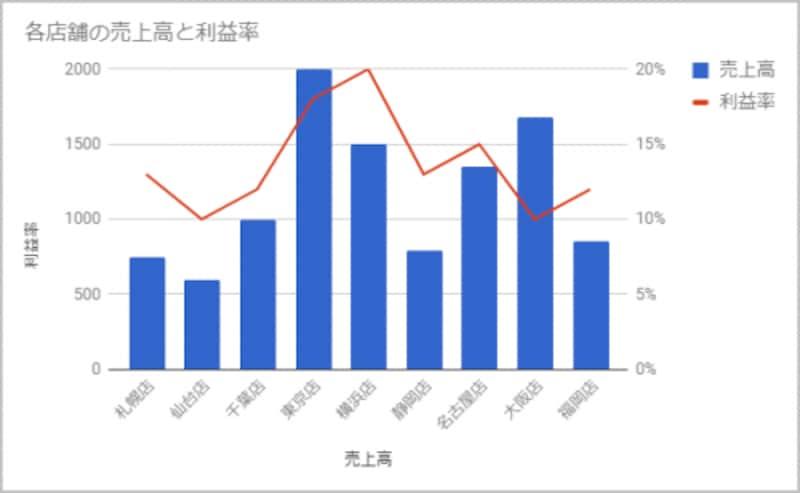 「Googleスプレッドシートで2軸グラフを作成する方法」(https://allabout.co.jp/gm/gc/470676/)で作った店舗ごとの売上と利益率を表現したグラフ