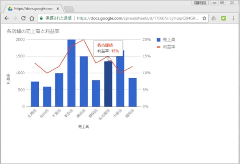 6.WebブラウザでURLにアクセスすると、グラフが表示されます