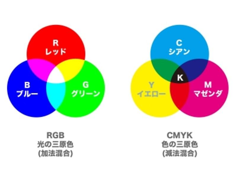 カラーモデルの概念図。左がRGB、右がCMYK。