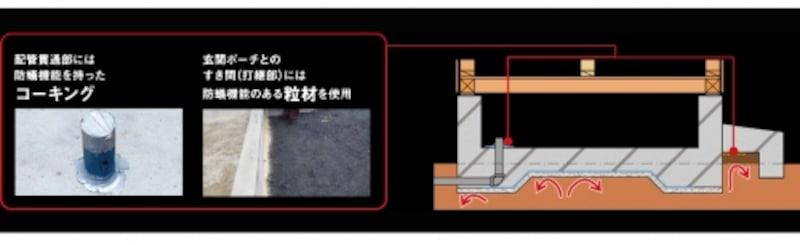 三井ホームundefined防蟻対策