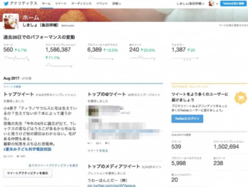 Twitterアナリティクスのホーム画面