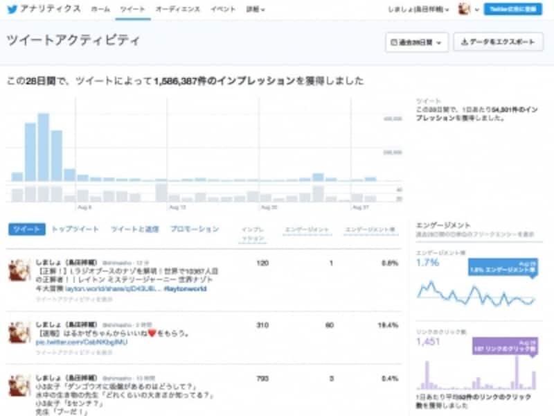 [ツイート]をクリックすると、過去28日間のインプレッションやエンゲージメントの推移が表示される