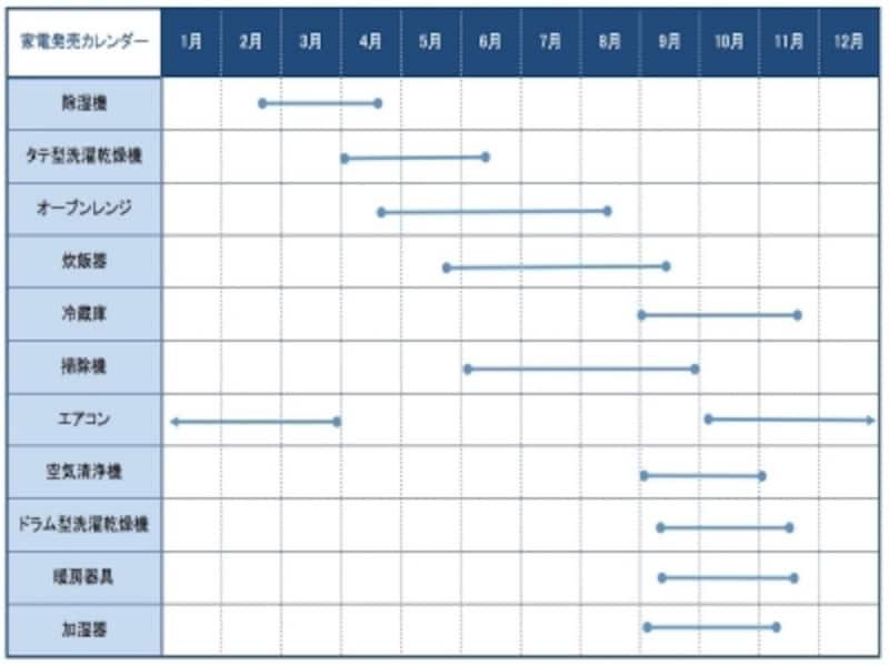 家電の発売カレンダー、おおよそこの時期に新製品が発売されている。※作成:AllAbout家電ガイド