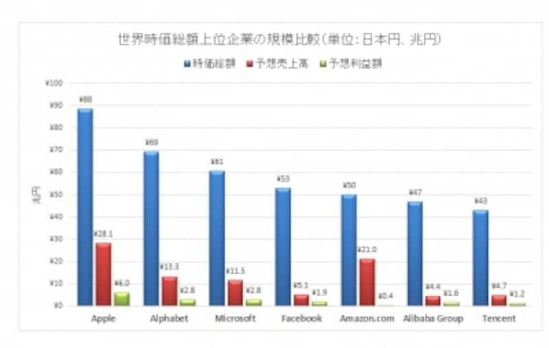 世界ビッグ7の時価総額、売上、純利益の比較(日本円表示、兆円)