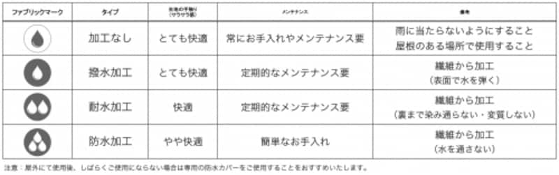 生地の加工タイプ分類と特徴