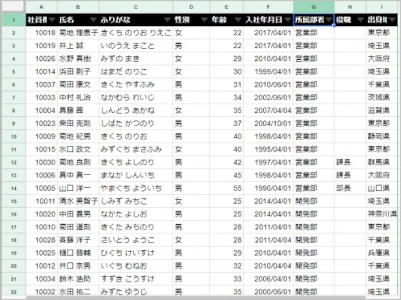 3.「営業部」「開発部」……と部署ごとにデータが分類されました。
