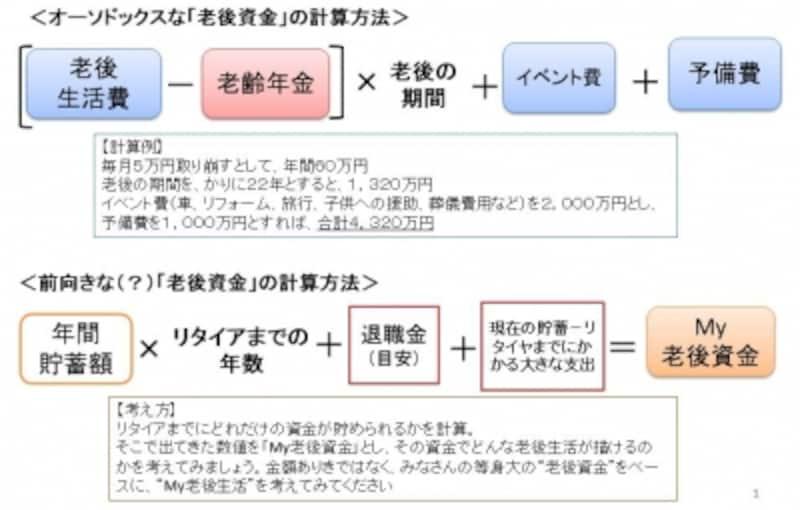 八ツ井慶子さんのMY老後資金の考え方