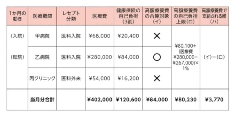 Aさん(69歳以下undefined年収370~約770万円)の合算例