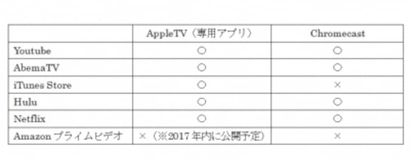iPhoneとテレビを接続