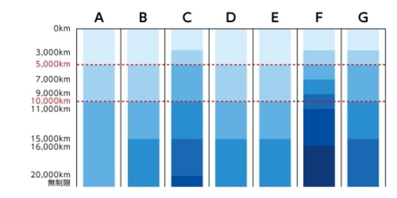 区分はA社「○○未満」、F社「○○以下」、他の各社は「○○超○○以下」となっている。A・F・G各社は走行距離区分を予想年間走行距離で決め、他の各社は前年走行距離で決める。F社は区分の上限キロ数より実際の走行距離が少なかった場合、翌年の保険料を割引く仕組みがある(出所:各社ホームページをもとにガイドが作成undefined2017年9月24日時点)