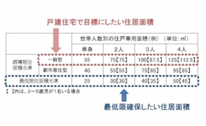 【表1】居住水準一覧表(出典:国土交通省undefined住生活基本計画)