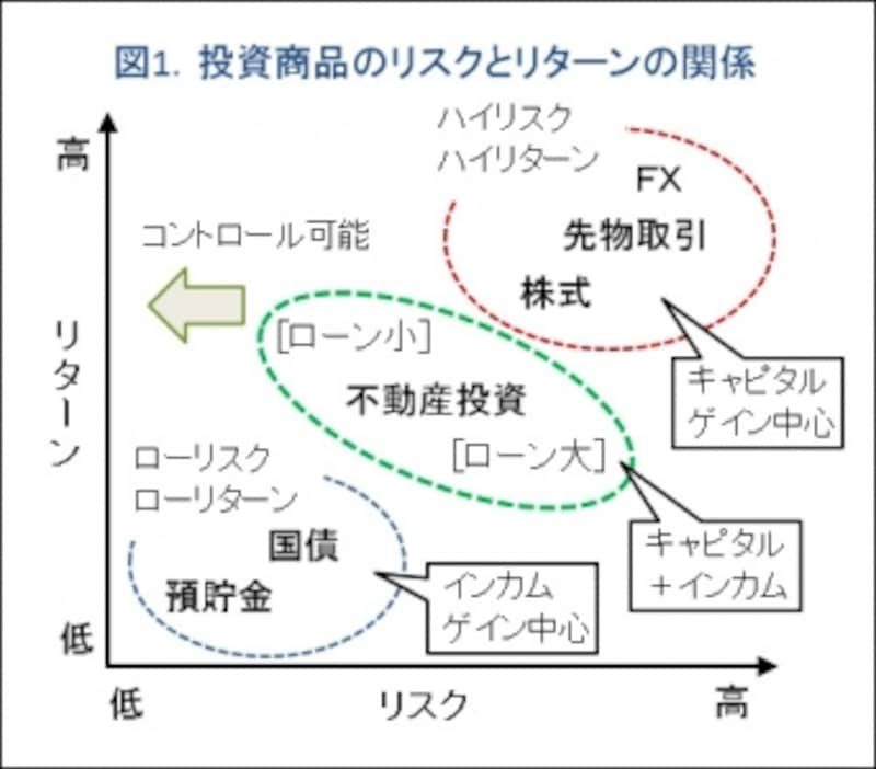 図1.リスクとリターンの関係概念図