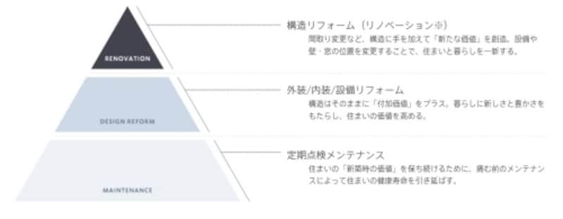 メンテナンスとリフォームの定義イメージ図