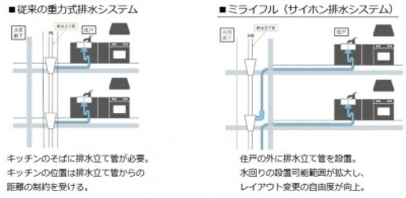 「ミライフル」の概略図