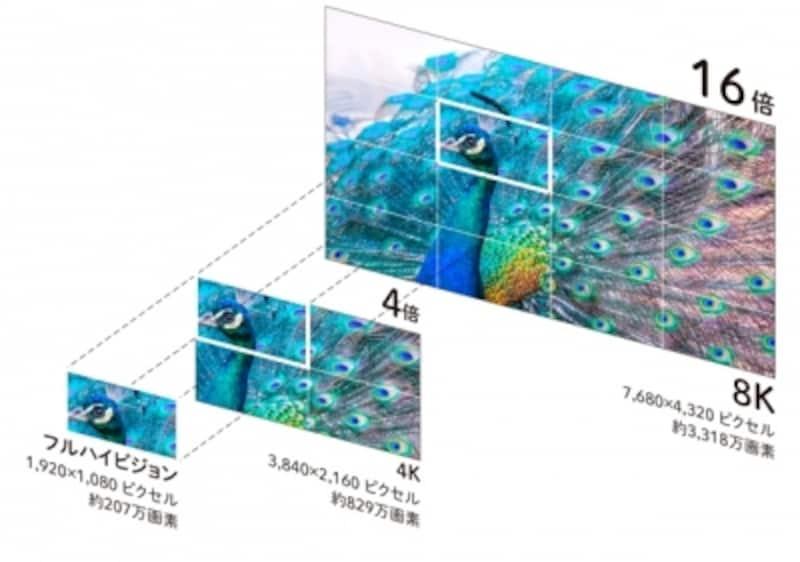 8Kのイメージ(出典:シャープ製品サイト)