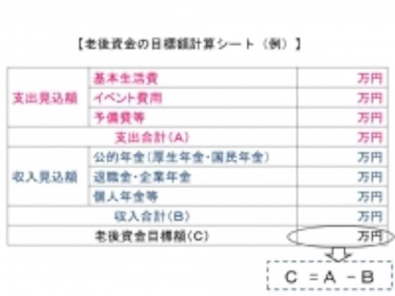 老後資金の目標額計算シート(例)