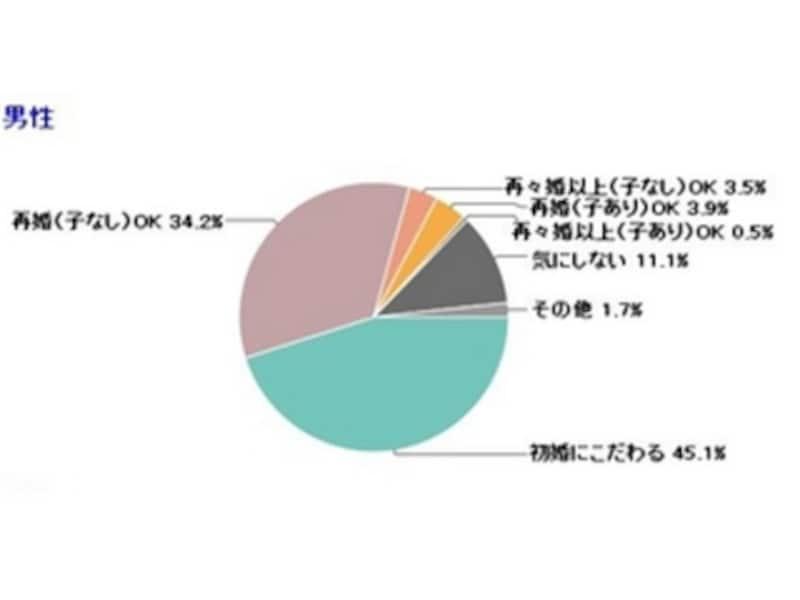 男性編:IBJが調査した「結婚相手の理想の婚姻歴」(グラフはPRTIMESより)