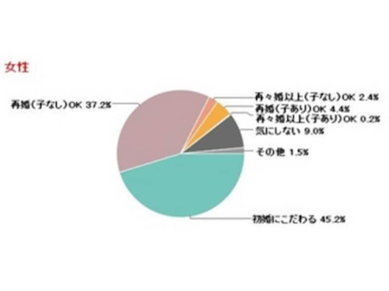 女性編:IBJが調査した「結婚相手の理想の婚姻歴」(グラフはPRTIMESより)