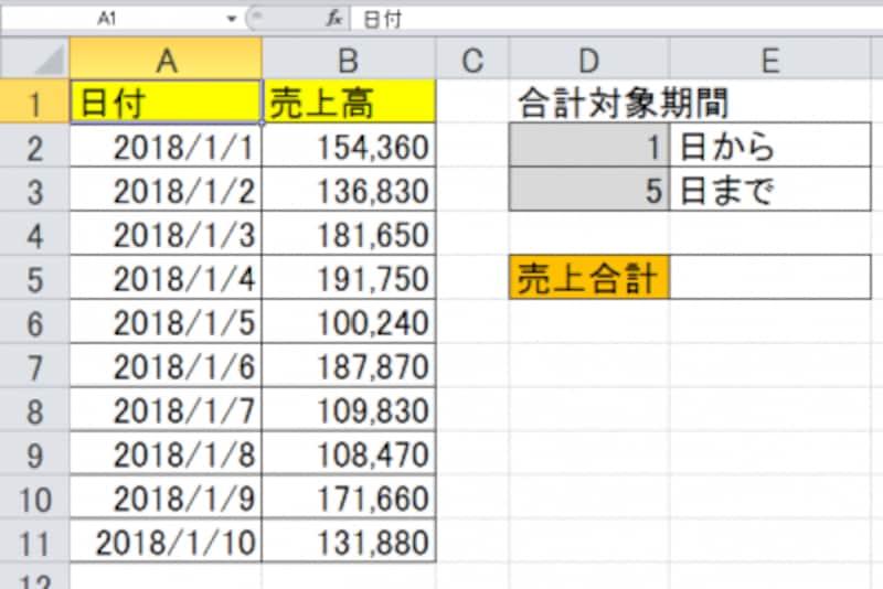 日別の売上データ