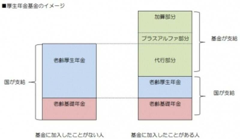 厚生年金基金の仕組みは複雑