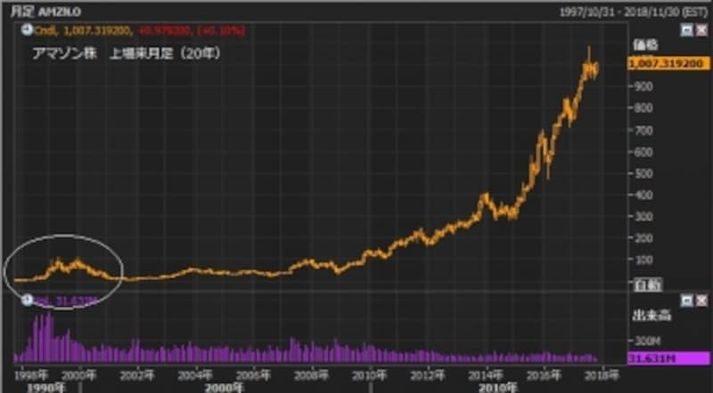 アマゾン株の上場来株価推移(月足)