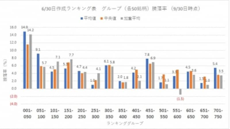17年6月30日作成ランキング表undefinedグループ別騰落率(9月30日時点)