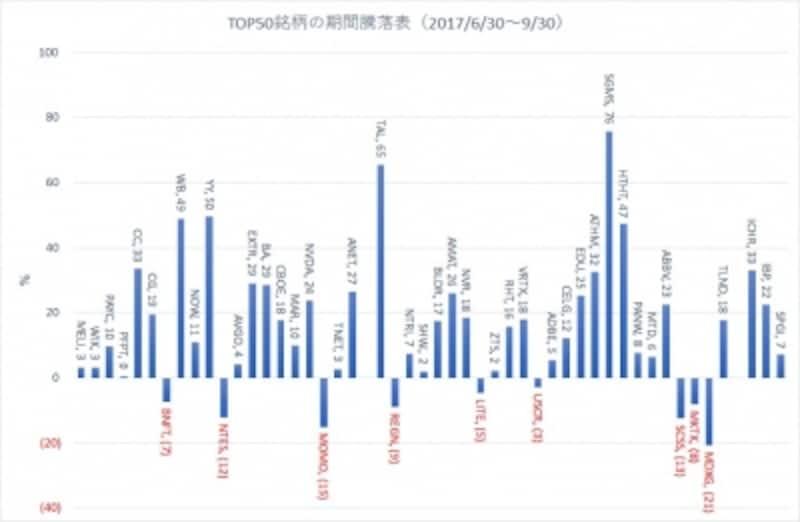 17年6月30日作成のトップ50銘柄の個別銘柄騰落率