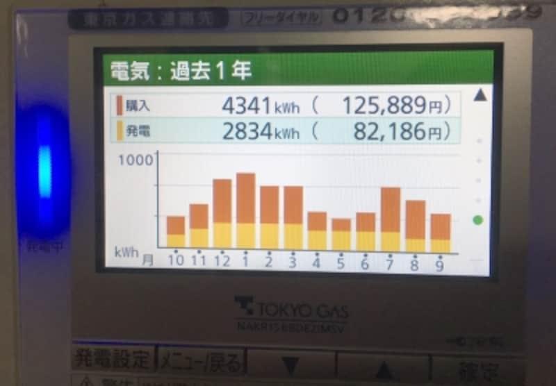 平均的な4人家族の我が家でエネファームが発電した電気量(2016年10月~2017年9月)
