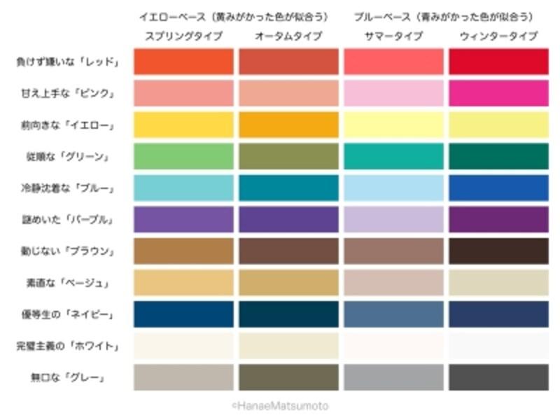 パーソナルカラー,似合う色,ブルーベース,イエローベース