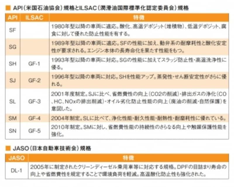 エンジンオイル品質表示表