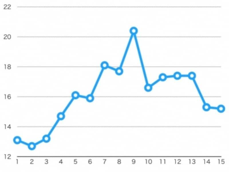 『相棒』シリーズ毎の平均視聴率