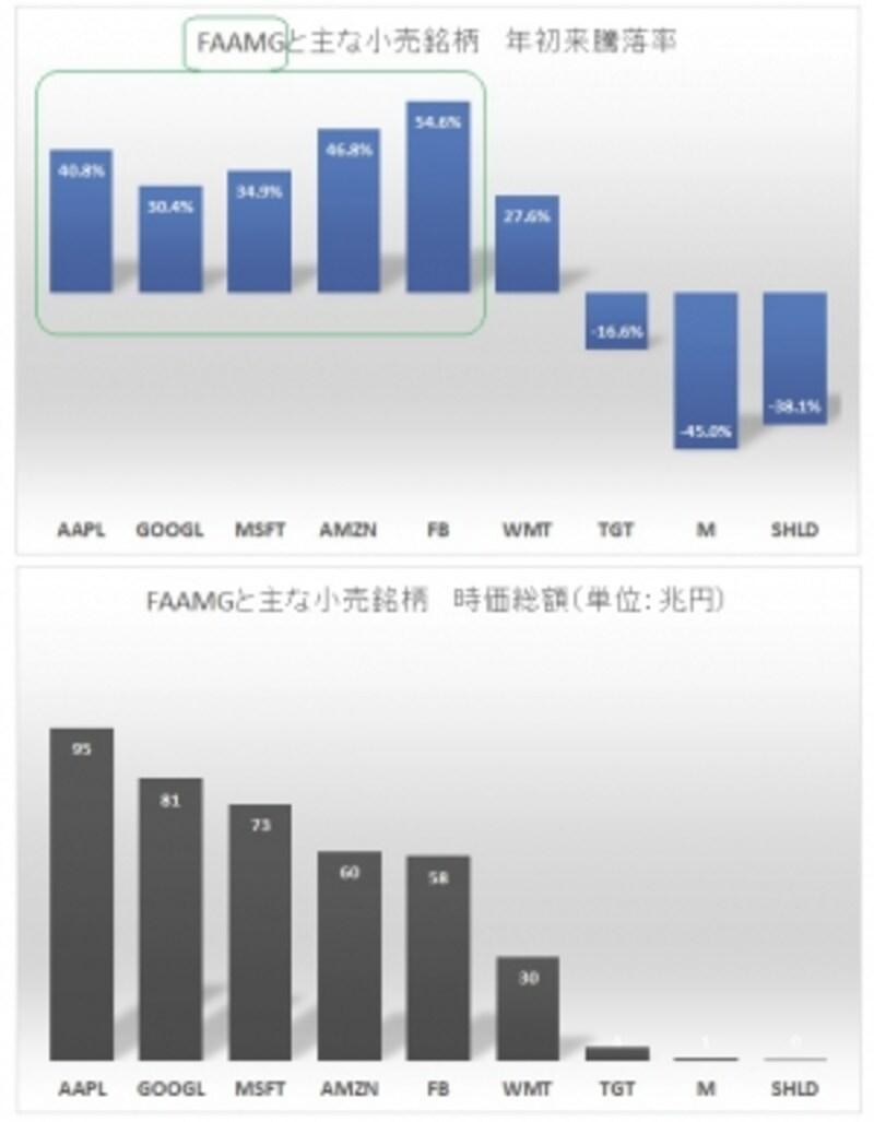 突出するFAAMGの時価総額と株価上昇