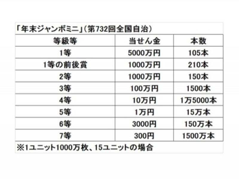 年末ジャンボミニの1等は5000万円