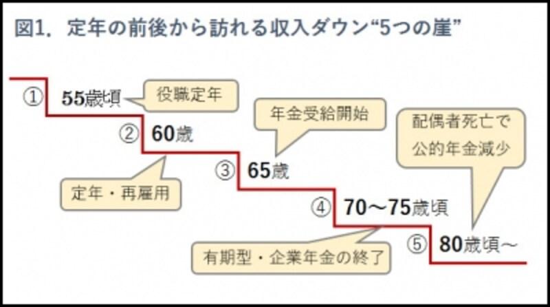 図1.収入ダウン・5つの崖のイメージ
