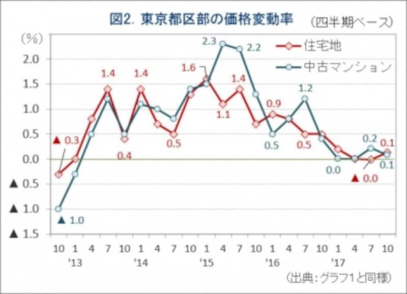 図2.東京都区部の価格変動率グラフ