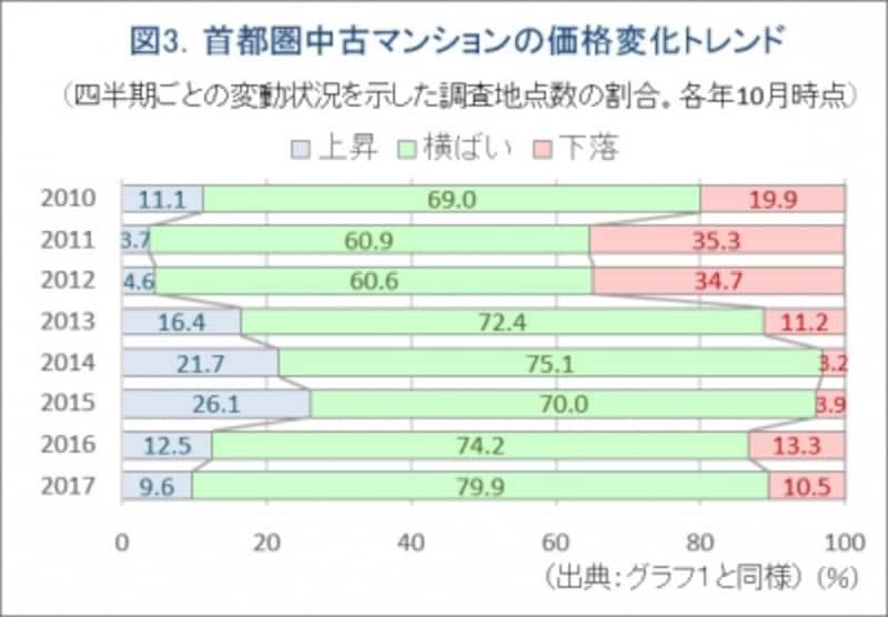 図3.中古マンションの価格の動きシェア推移グラフ