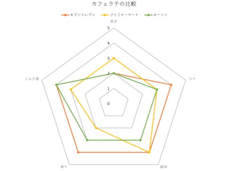 コンビニ3社のカフェラテ比較