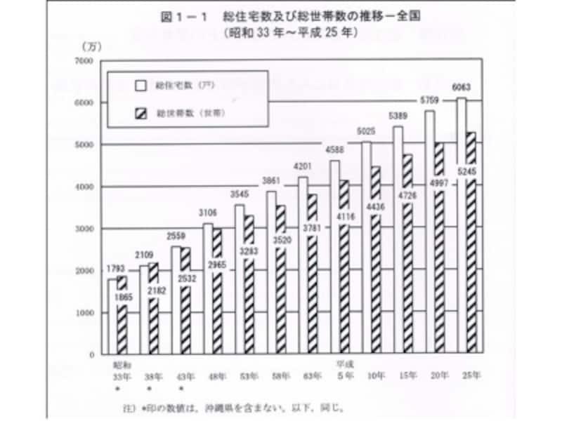 総務省統計局「平成25年住宅・土地統計調査」より