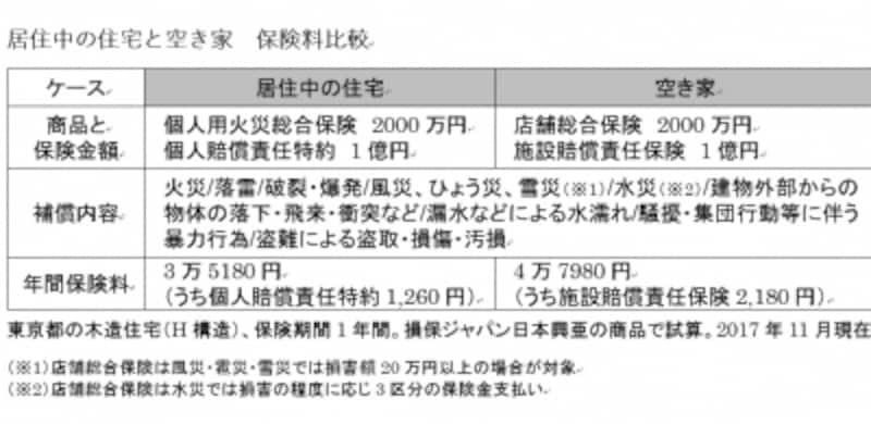 居住中の住宅と空き家undefined保険料比較。東京都の木造住宅(H構造)、保険期間1年間。損保ジャパン日本興亜の商品で試算。(2017年11月現在)
