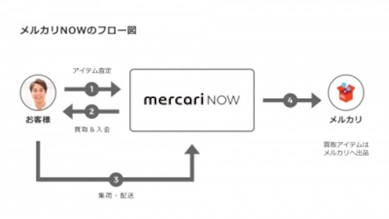 メルカリNOWの仕組み