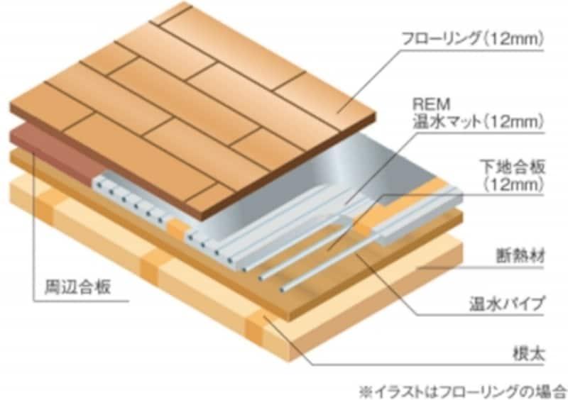 参考図:床暖房構成図(フローリングの場合)undefined出典:リンナイ株式会社
