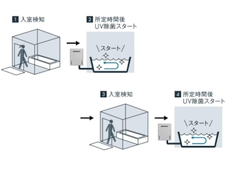 お風呂のお湯を自動除菌する仕組み
