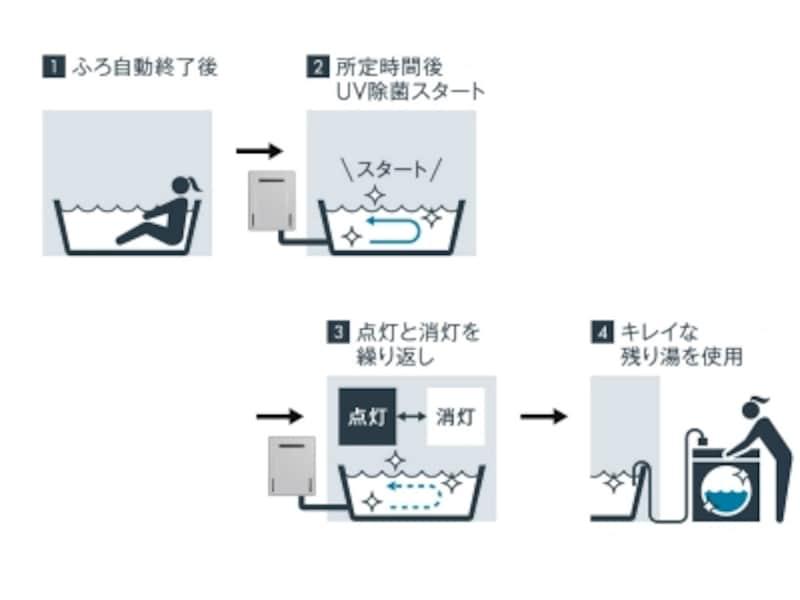 お風呂のお湯を自動除菌して残り湯洗濯